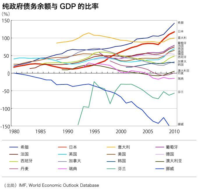 赤字 日本 財政 膨らみ続ける財政赤字―社会保障制度の財政不均衡で想定されるシナリオとは(Medical Note)