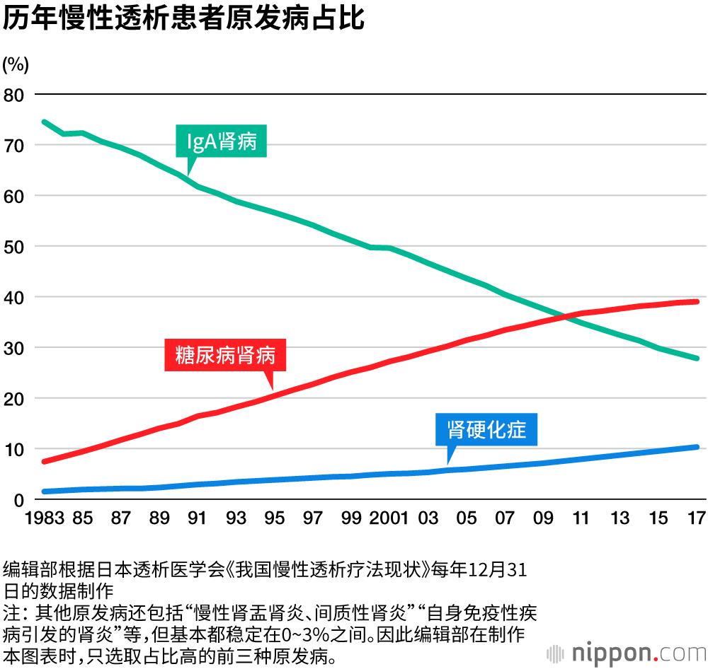 380人中有1人做人工透析的日本