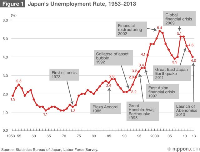 Japan's Employment System in Transition | Nippon com