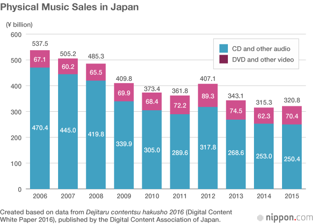 Spotify Aims to Revitalize Japan's CD-Dominated Music Market
