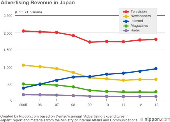 Will TV Be Dethroned as Japan's Entertainment King? | Nippon com