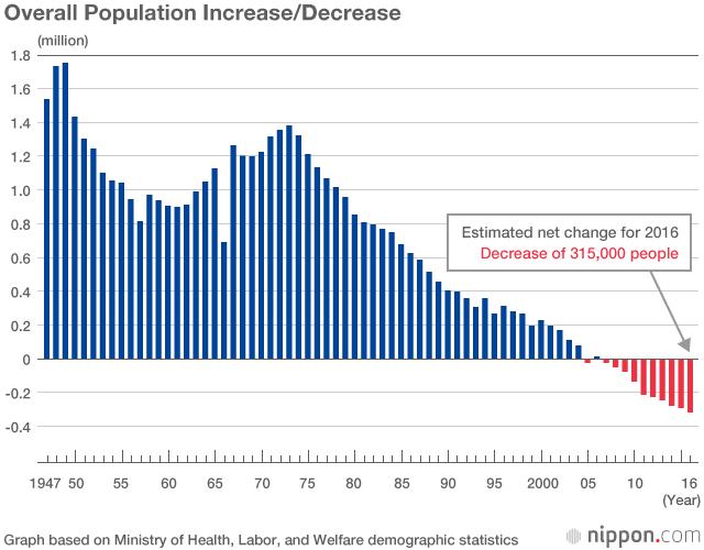 Japan's Annual Births Drop Below 1 Million | Nippon com