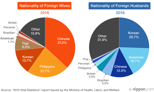 International Marriage in Japan: Trends in Nationality of
