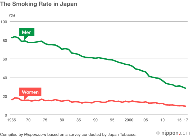 Smoking Rate Among Japanese Men Continues to Fall | Nippon com