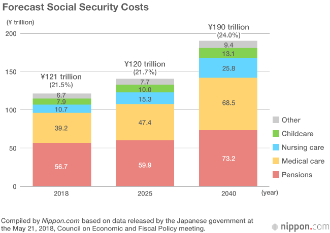 Aging Population Means Social Security Costs Will Balloon to