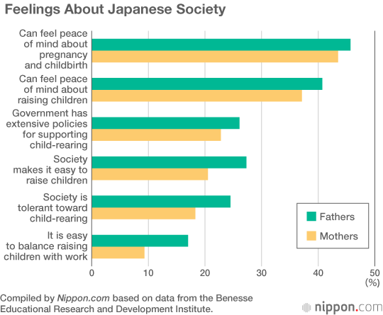Japanese Parents Want More Children Cost The Main Factor Holding Them Back Nippon Com