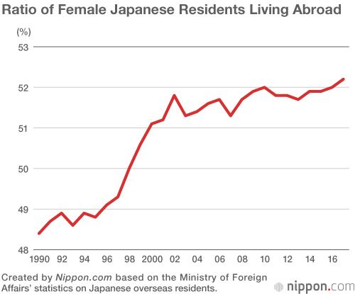 Women Outnumber Men Among Japanese Residing Overseas