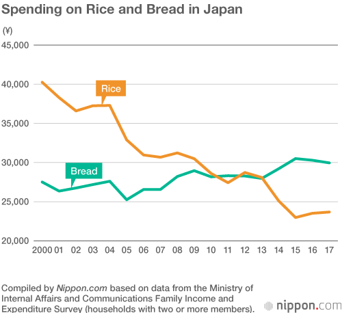 Japanese Lose Their Taste For Rice