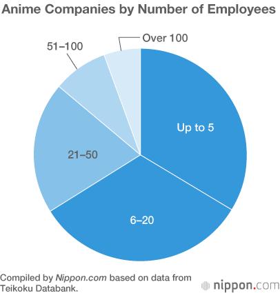 Anime Industry Revenues Top ¥200 Billion | Nippon com