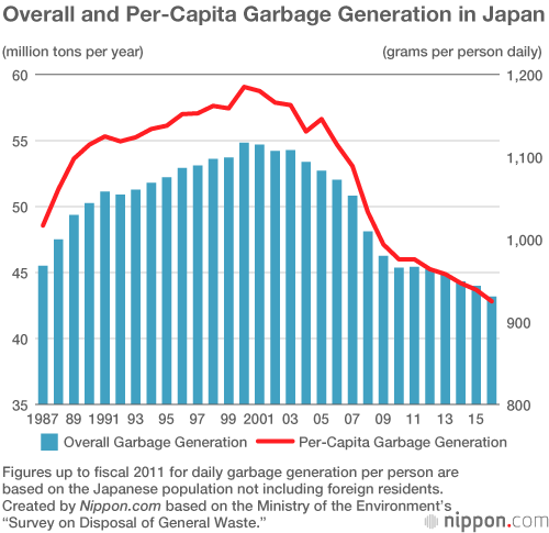Too Much Waste Straining Japan's Limited Landfill Space