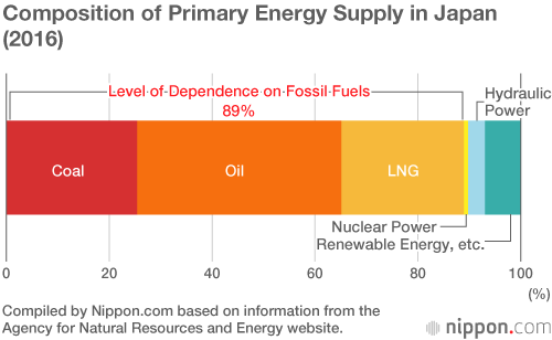 Japan Still Dependent on Fossil Fuels and Middle East | Nippon com