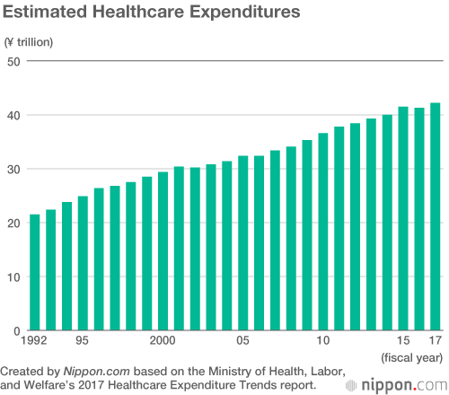 Japan Spends Record 42 2 Trillion On Healthcare In 2017 Nippon Com