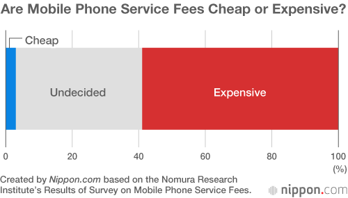 Japanese Mobile Phone Users Distrustful of Profit-Hungry Operators