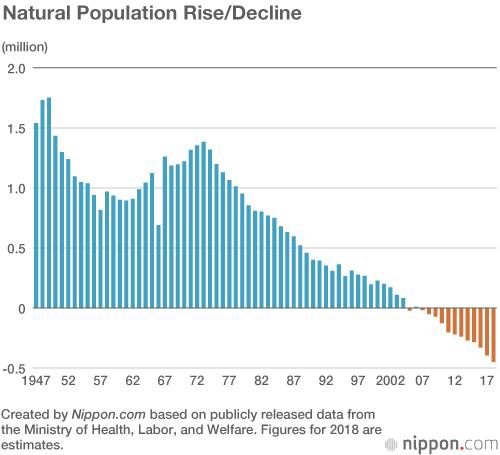 Annual Births in Japan Below 1 Million for Third Straight