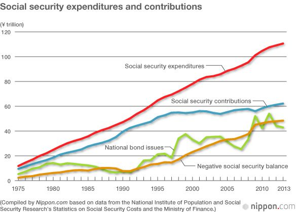 Clock Running Down on Social Security Reform | Nippon com