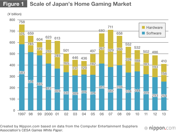 Video Games: A Winning Strategy for Japan | Nippon com