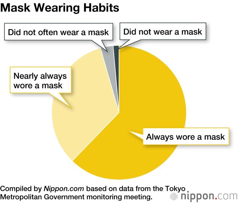 1175364 - Pesquisa japonesa revela que uma em cada três infecções por Covid-19 ocorrem em encontros sociais ou não usam máscaras