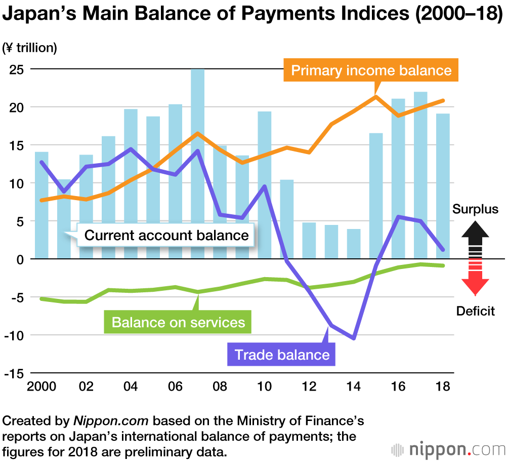 Japan's Current Account Surplus Shrinks for First Time in