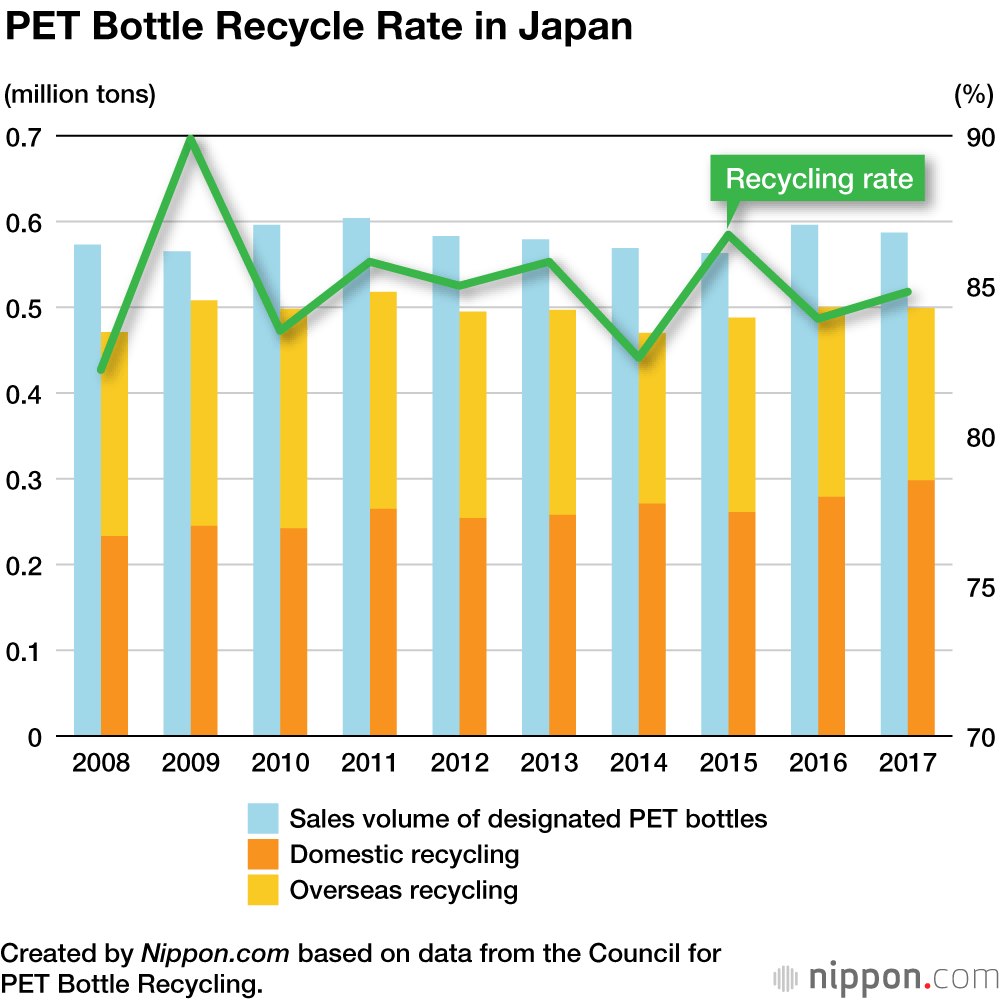 Plastic Love: Japan's Prodigious Usage and Recycling of PET