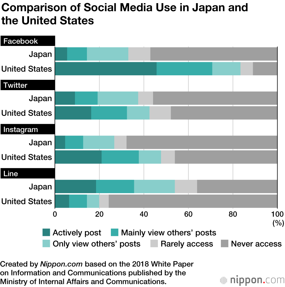 Line More Popular than Facebook with Japan's Social Media Users
