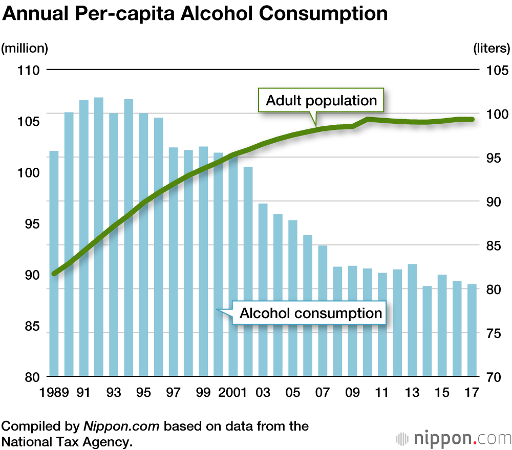 Tax Revenue from Alcoholic Beverages Falling as Aging Japan