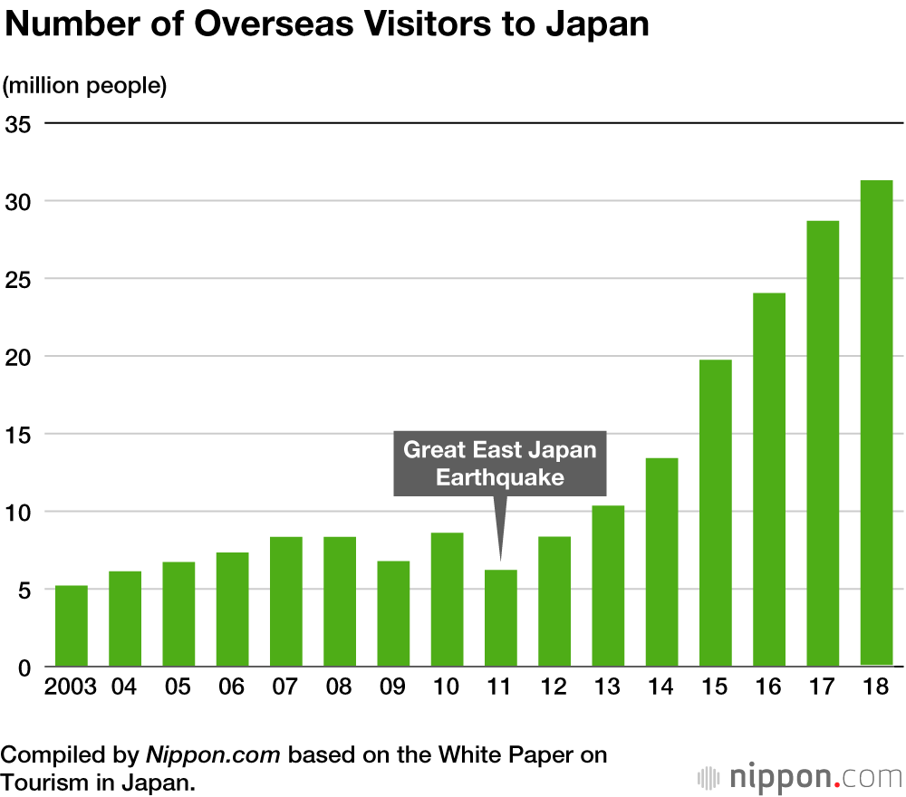 Overseas Visitors Spending More Time and Money Outside Japan's Big