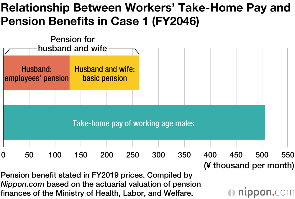 Future Japanese Pension Benefits to Drop to Half of Workers
