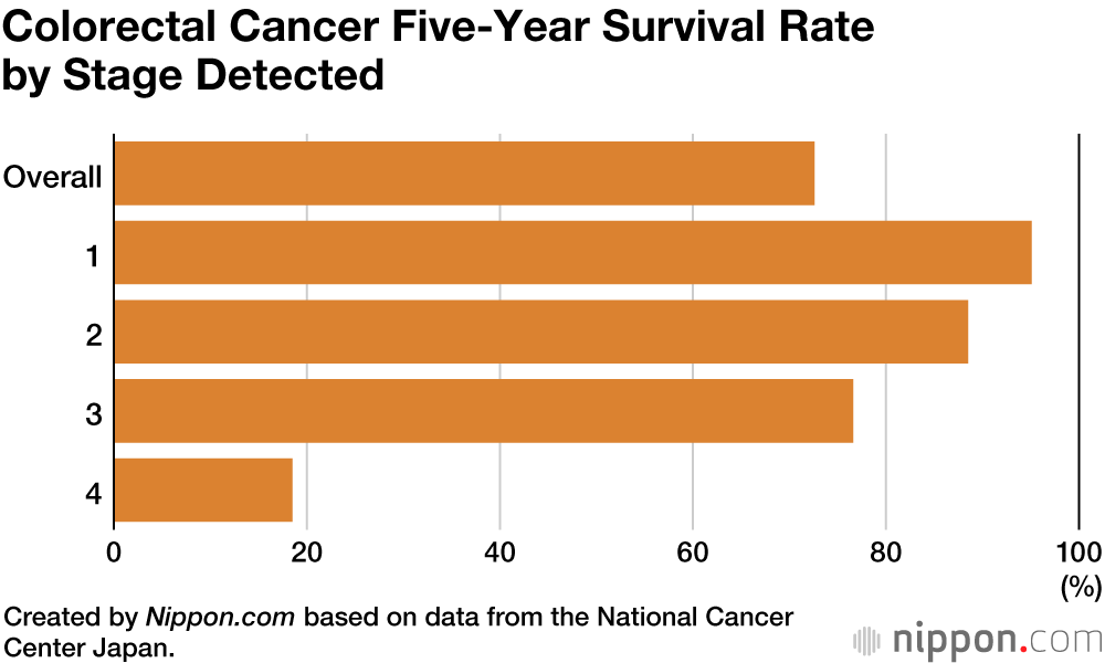 Japanese Medical Center Finds Five Year Survival Rate For Cancer Is 66 4 Nippon Com