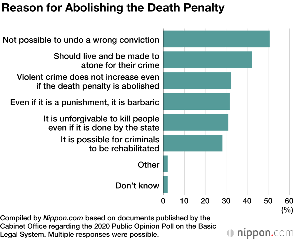 Poll Reveals More Than 80 Support Death Penalty In Japan Nippon Com