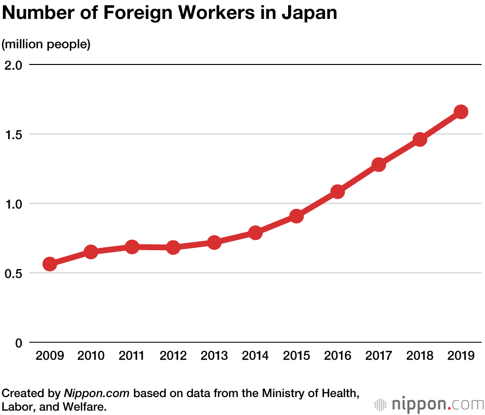 Record 1.66 Million Foreign Workers in Japan in 2019 | Nippon.com