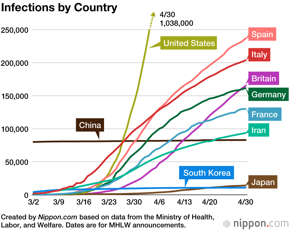 Coronavirus Cases By Country Nippon Com