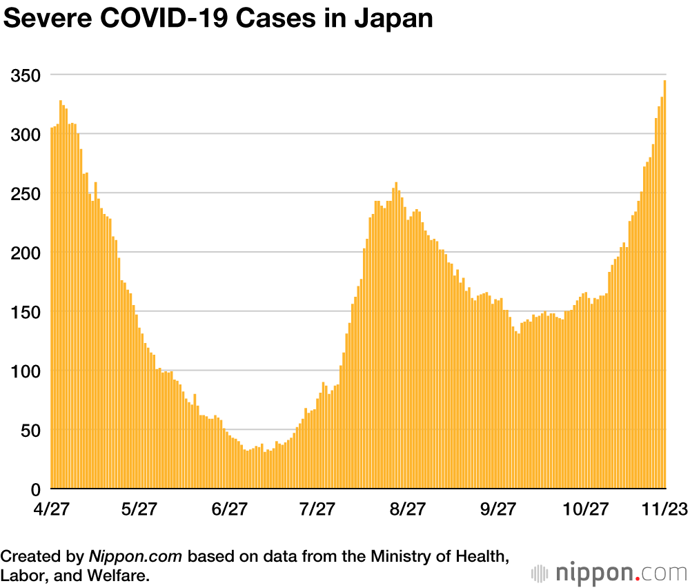 Covid cases japan