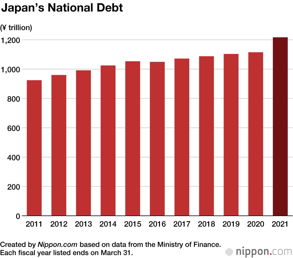Japan's National Debt