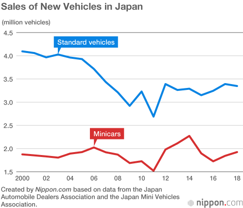 Minicar Popularity Fuels New Car Sales Rise In Japan