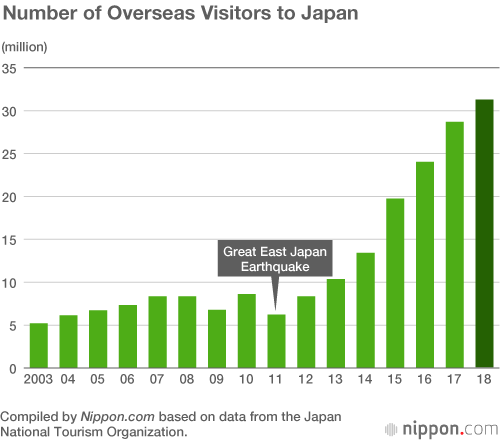 Overseas Visitors to Japan in 2018 Top 31 Million   Nippon com