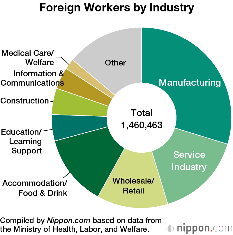 Record 1 46 Million Foreign Workers in Japan | Nippon com