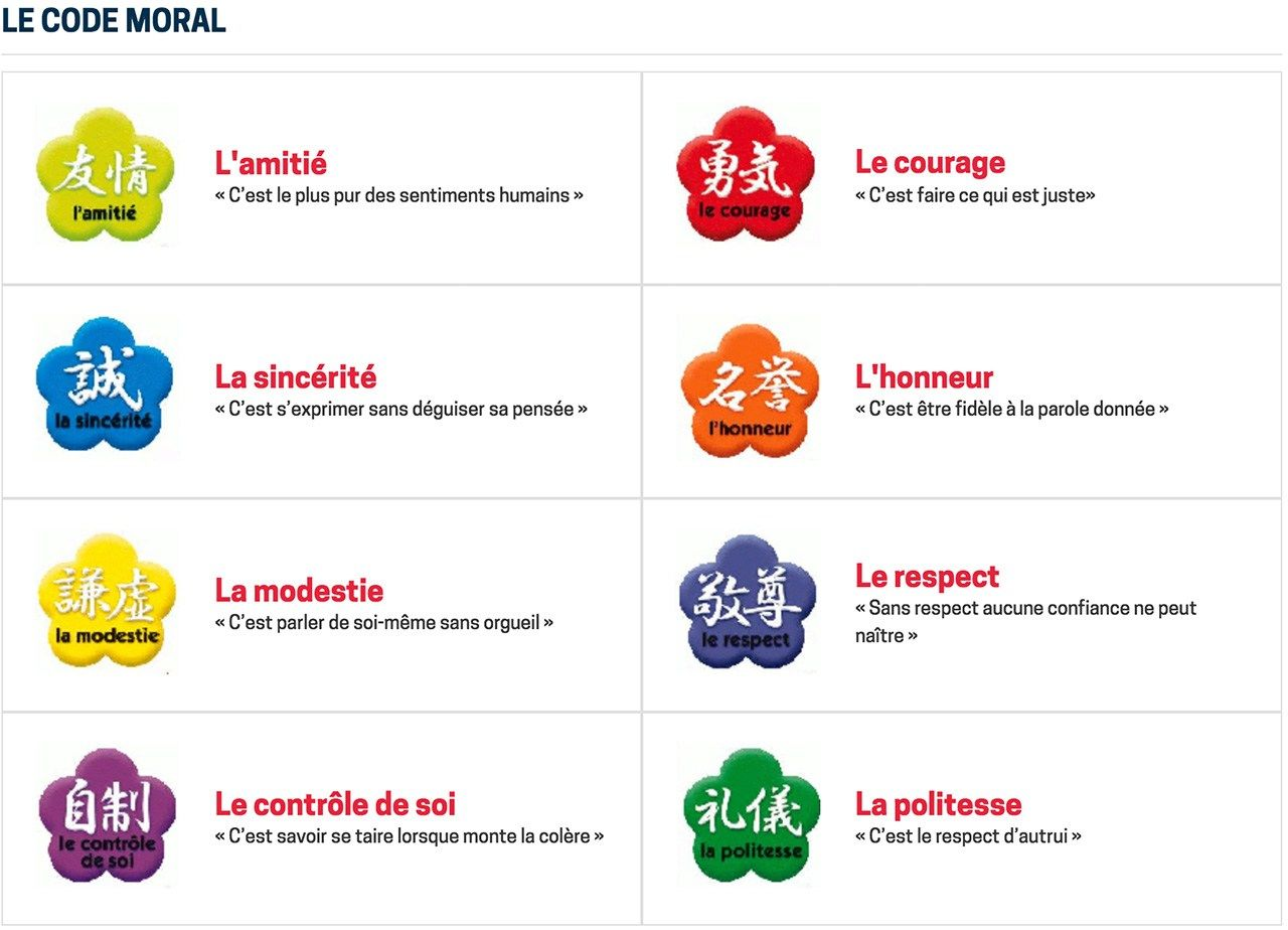 "The ""moral code"" of the French Jūdō Association, taken from the Association's website. The eight precepts are friendship, courage, sincerity, honor, modesty, respect, self-control, and politeness."