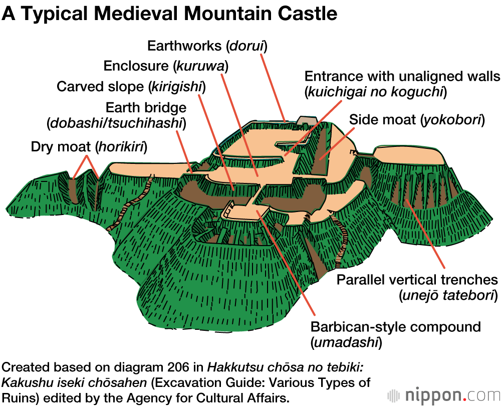 Engineering Defense At Japan S Mountain Castles Nippon Com