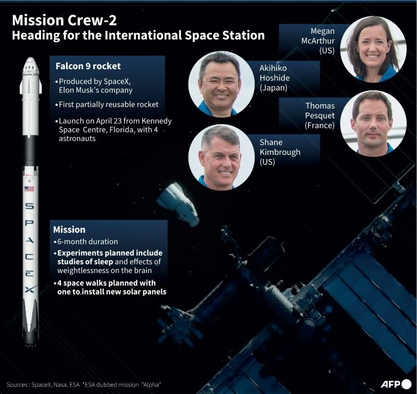Graphic on Crew-2 mission to the International Space Station. AFP