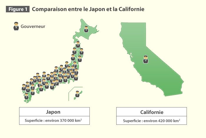 Figure 1 Comparaison entre le Japon et la Californie