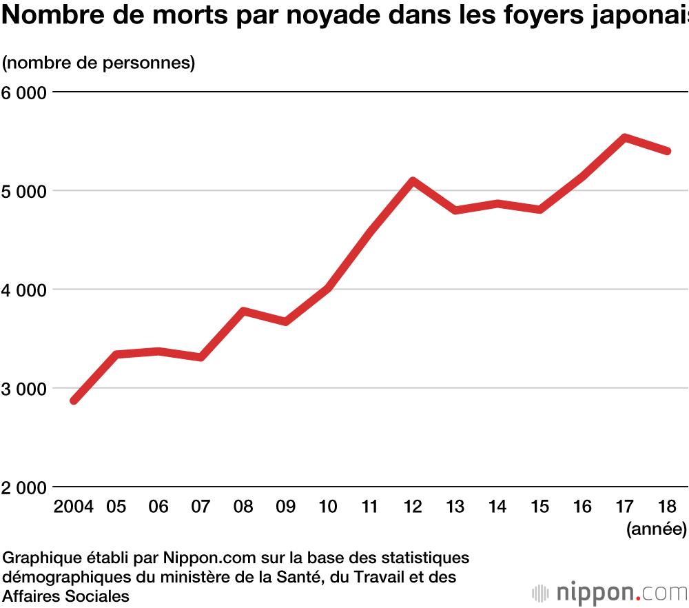 Salle De Bain Japonaise France morts subites dans le bain : des milliers de japonais