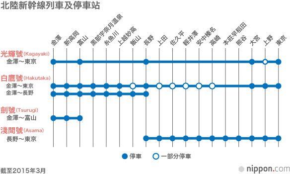 北陸 新幹線 路線 図