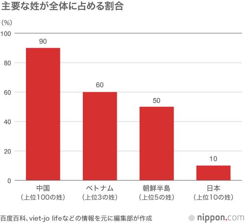 中国人を戸惑わせる日本人の「姓」=歴史の変転刻む | nippon.com