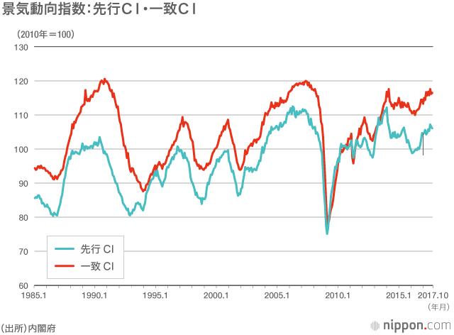 2018年の日本経済予想: 12月に景気拡張期間、戦後最長タイに | nippon.com