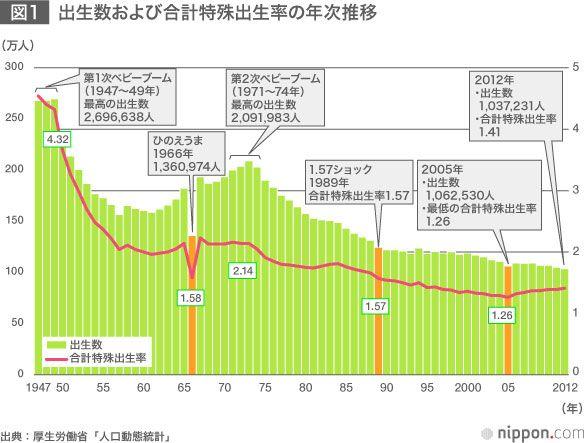 日本の出生率~少子化対策へ政府も改善に本腰 | nippon.com