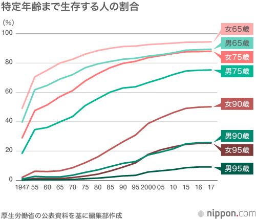 江戸 時代 の 平均 寿命