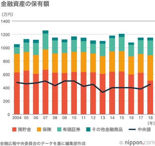 家計の金融資産は平均1151万円:保有目的、「老後の生活資金」が65.5 ...