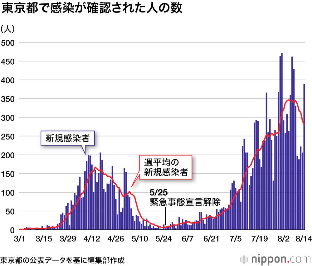 Pcr 数 日本 検査