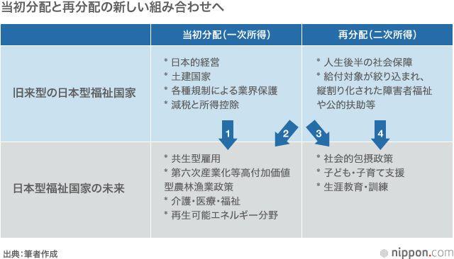 日本型福祉国家の未来は?   nippon.com
