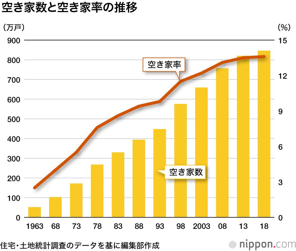 空き家率が過去最高 景観崩壊予備軍 が4割に Nippon Com